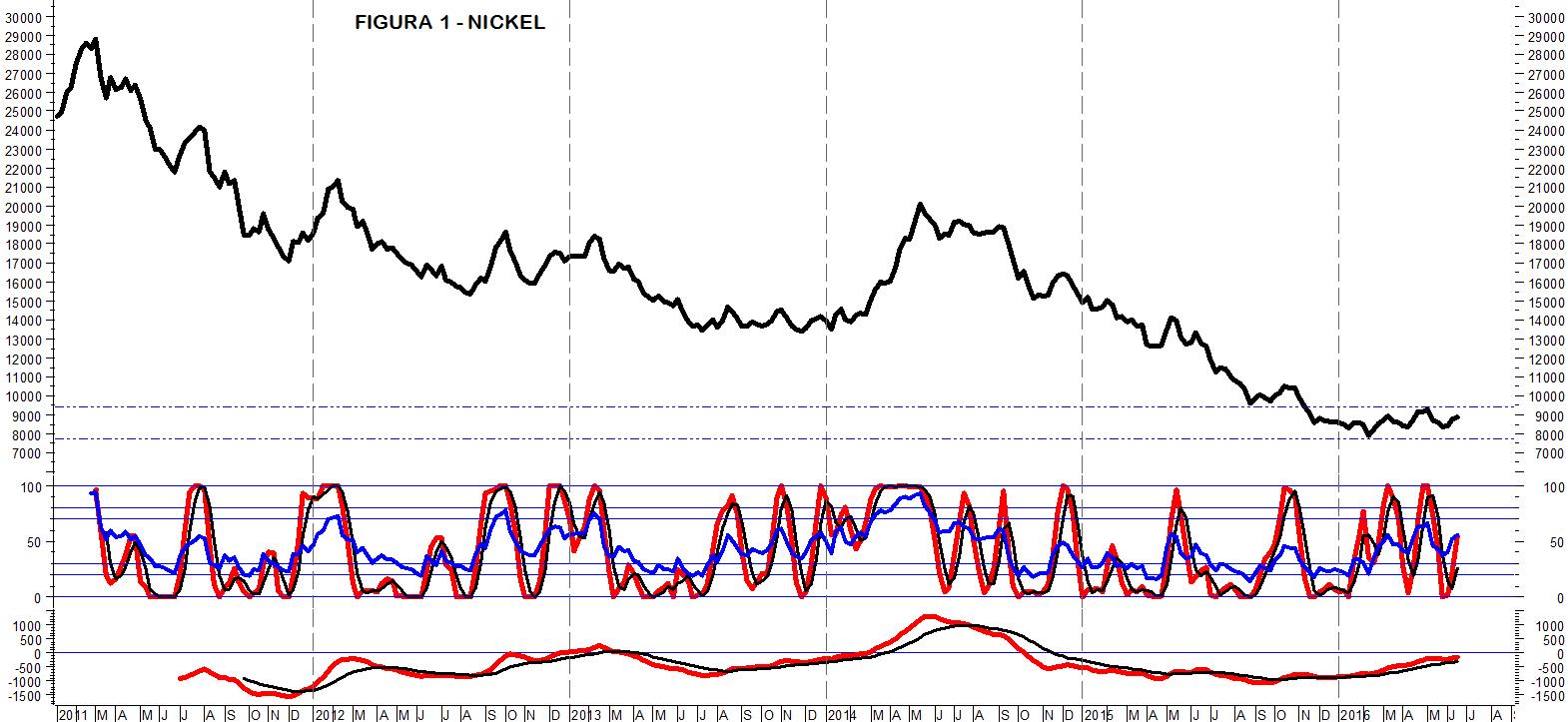 Analisi dei prezzi dell\'acciaio | Siderweb - La community dell\'acciaio