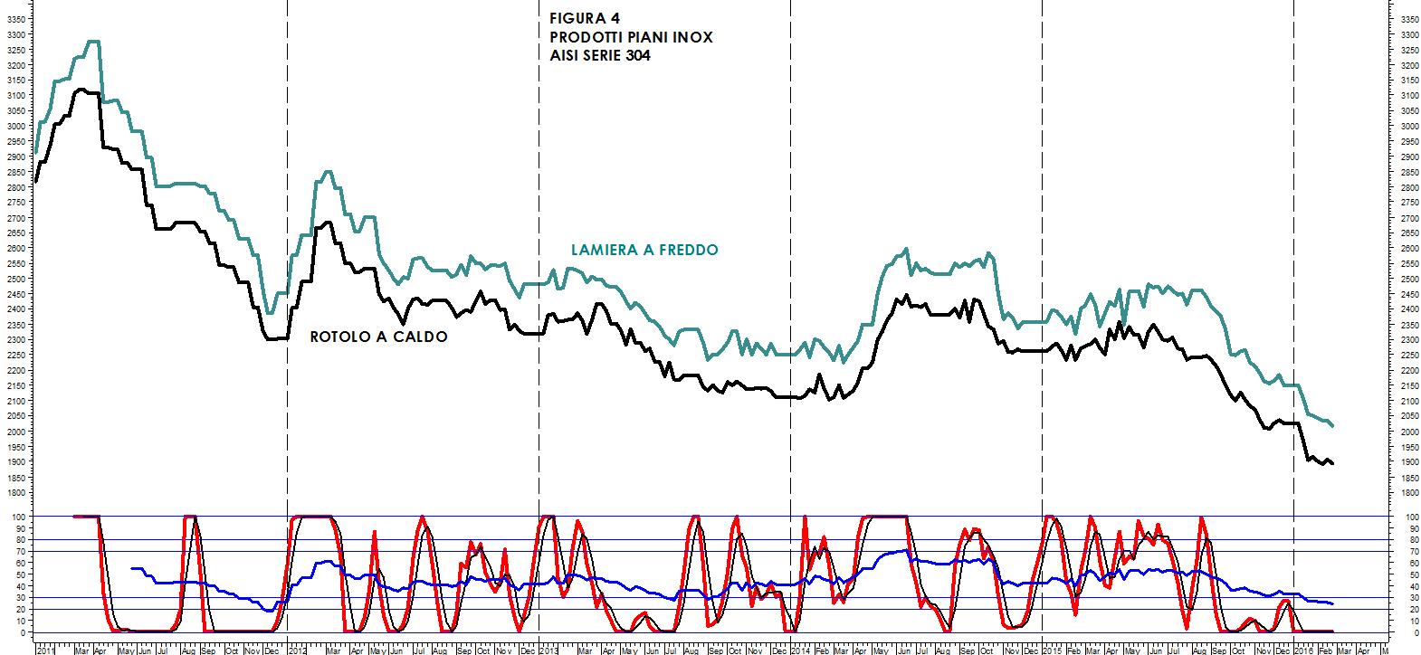 Analisi settimanale dei prezzi: inox e nickel | Siderweb - La ...