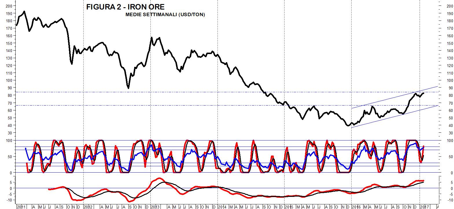 Prezzo Del Ferro Per Edilizia analisi tecnica prezzi acciaio | siderweb - la community