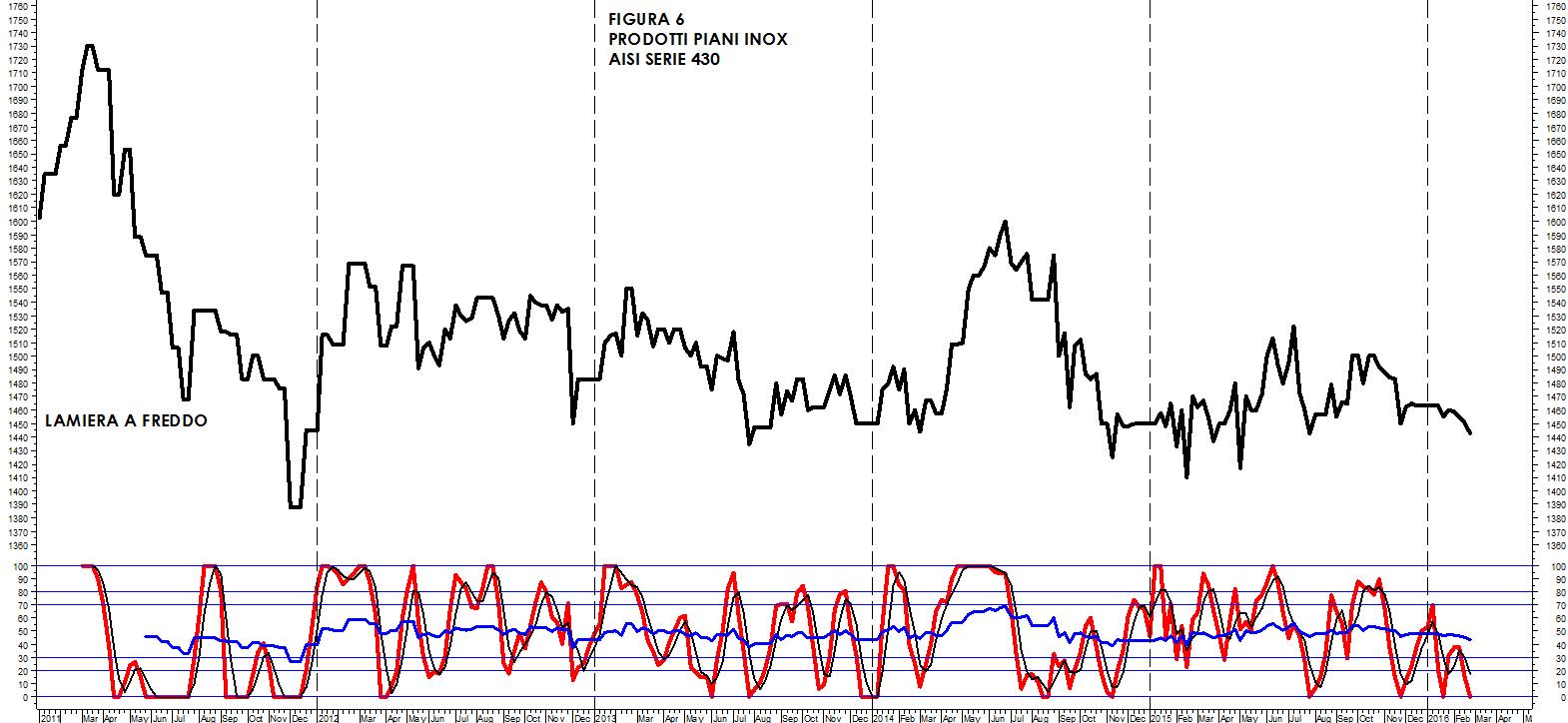 Quotazione Acciaio Al Kg analisi settimanale dei prezzi: inox e nickel   siderweb
